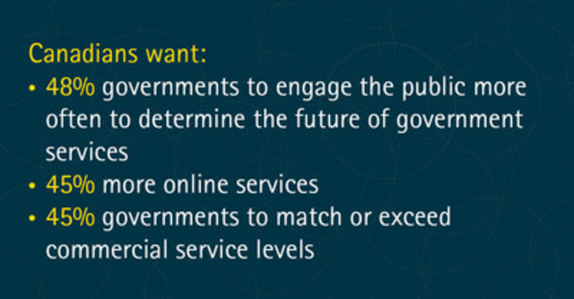 Canadians want governments to engage the public more often to determine the future of government services. (CNW Group/Accenture)