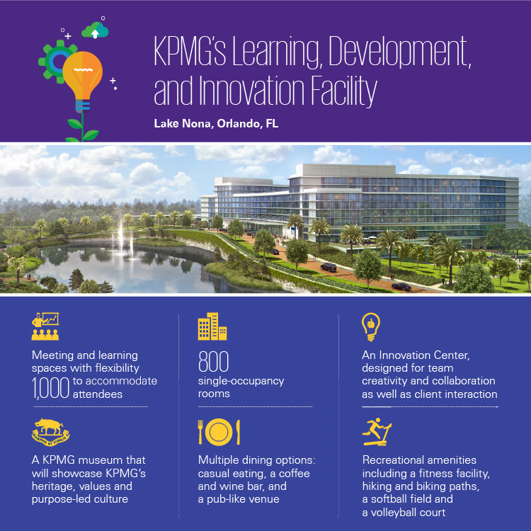 KPMG's Learning, Development and Innovation Facility: Infographic