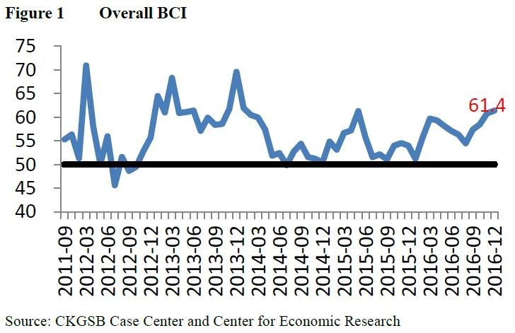 The CKGSB Business Conditions Index (BCI) registered 61.4 in December.
