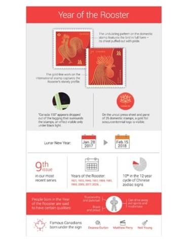 Year of the Rooster infographic (CNW Group/Canada Post)