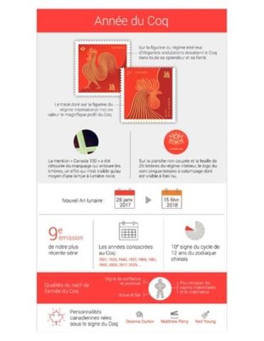 Infographie pour l'année du Coq (Groupe CNW/Postes Canada)