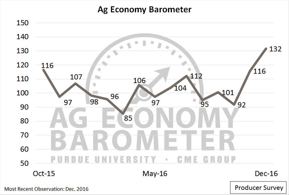 The Purdue/CME Group Ag Economy Barometer jumped 16 points in December to 132--the highest reading since data collection began in October 2015. (Purdue University/CME Group Ag Economy Barometer/David Widmar)