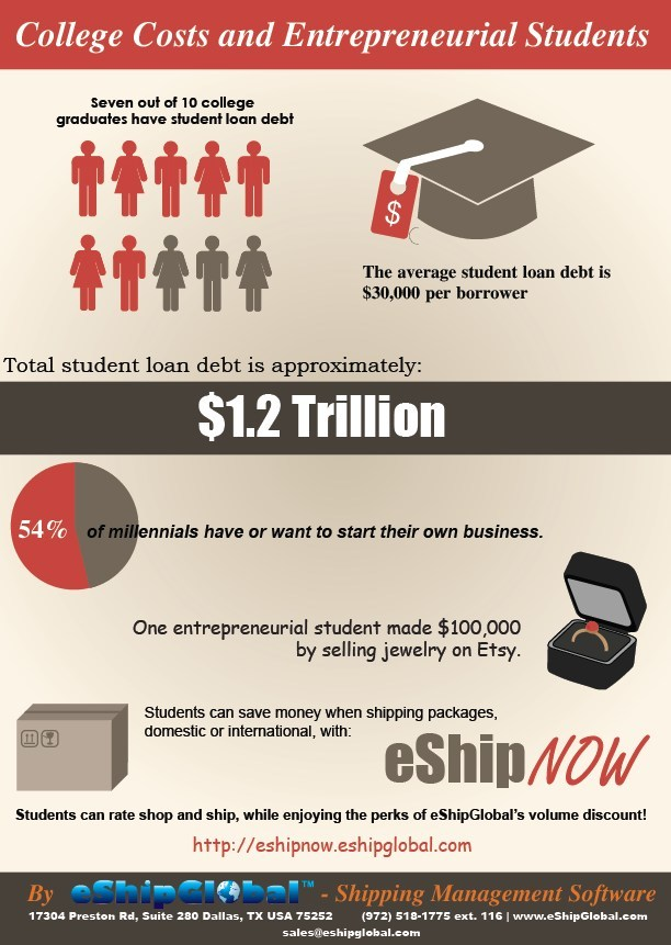 Infographic depicting college costs and debt