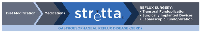 Stretta is a non-surgical treatment option for GERD that is an option for patients when symptoms persist despite medications. It is a versatile option that addresses the special needs of chronic GERD patients like: Patients whose GERD symptoms don't respond to PPIs, patients who are concerned about taking medications long-term, patients with GERD post-bariatric procedures, patients with respiratory symptoms of GERD (LPR), and patients who still have GERD post-fundoplication or other anti-reflux surgery. Importantly, Stretta does not preclude any other treatment option. (PRNewsFoto/Mederi Therapeutics Inc.)