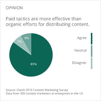 Paid tactics are more effective than organic efforts for distributing content