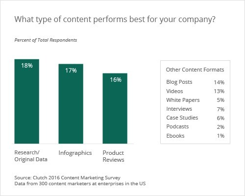 What type of content performs best for your company?