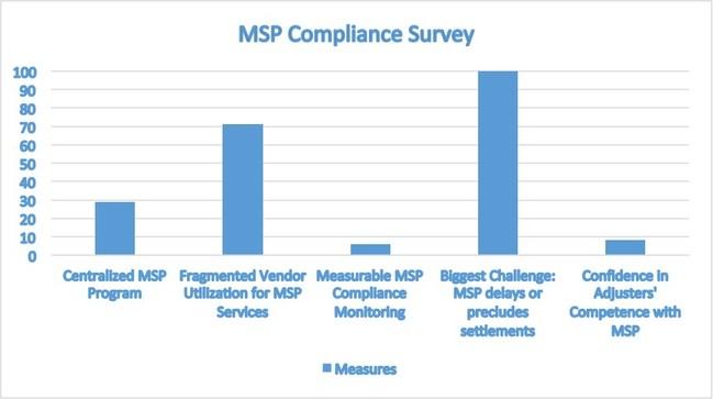 2016 Property & Casualty MSP Compliance Survey