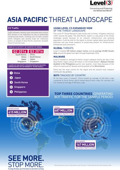 Pesquisas de ameaças nivel 3 indicam a necessidade de soluções de mitigação de ataques de DDoS para a proteção contra incidentes na Ásia-Pacifico. (PRNewsFoto/Level 3 Communications, Inc.)