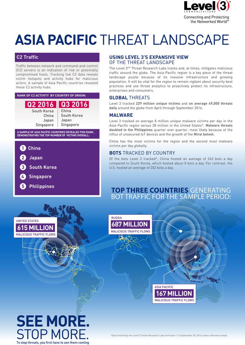 Las investigaciones de Level 3 sobre amenazas revelan una necesidad de soluciones de mitigacion de ataques de denegacion distribuida de servicios (DDoS, por sus siglas en ingles) para proteger contra amenazas ciberneticas en la region de Asia Pacifico.
