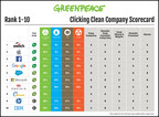 Greenpeace Ranks Switch Highest In The World For Sustainability Among All Internet Companies