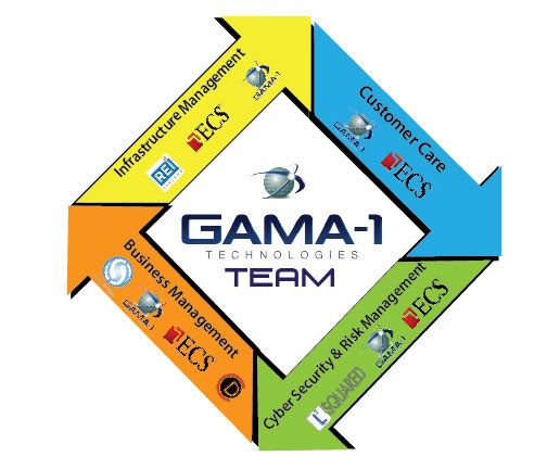 GAMA-1 Team members supporting the NOAALink Core Components and Areas of Expertise
