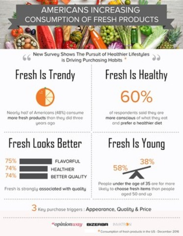 Americans Increasing Consumption of Fresh Products (CNW Group/Bizerba)