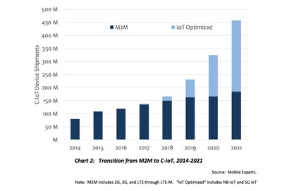 M2M is Growing into C-IoT; Device Shipments will nearly Quadruple by 2021