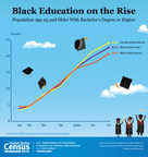 U.S. Census Bureau Facts for Features -- National African-American History Month: February 2017