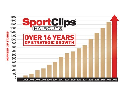 """Sport Clips Haircuts ranked #9 in Entrepreneur """"Franchise 500,"""" also ranks as top hair care franchise."""