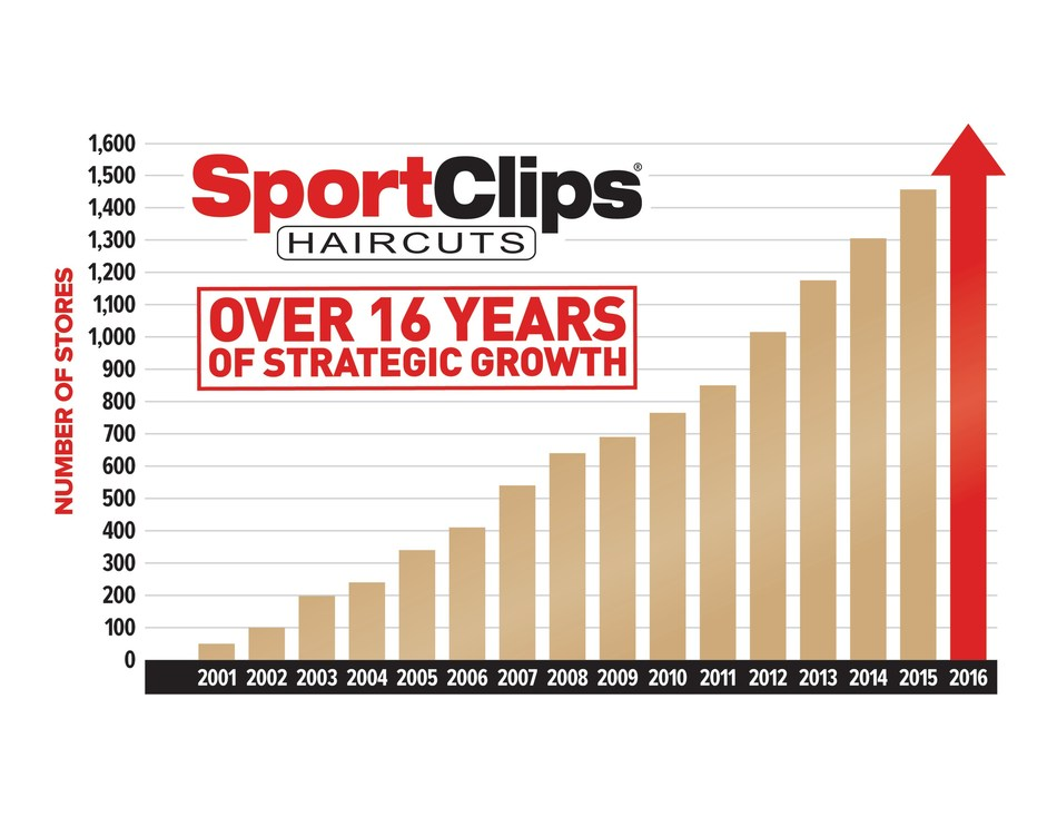 "Sport Clips Haircuts ranked #9 in Entrepreneur ""Franchise 500,"" also ranks as top hair care franchise."