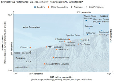 TAPFIN, ManpowerGroup Solutions' Managed Service Provider, was named a Leader in Everest Group's MSP PEAK Matrix Assessment for the third consecutive year.
