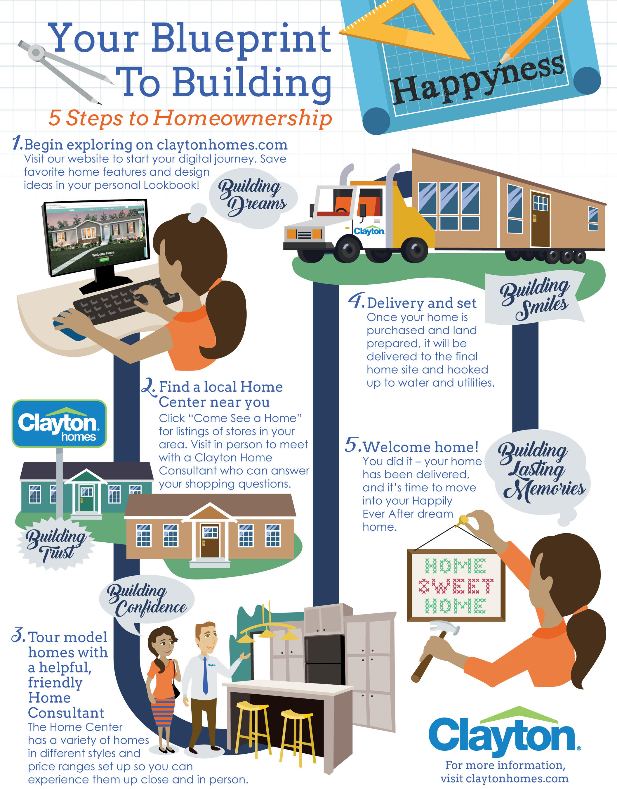 See the five steps to homeownership in this infographic.