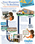 Clayton Releases Infographic to Guide Customers through the Home Buying Experience