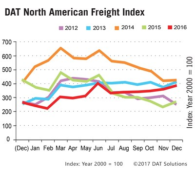 The DAT North American Freight Index rose 8 percent in December, capping off an extraordinarily strong month for spot truckload freight and six straight months of increased volume.