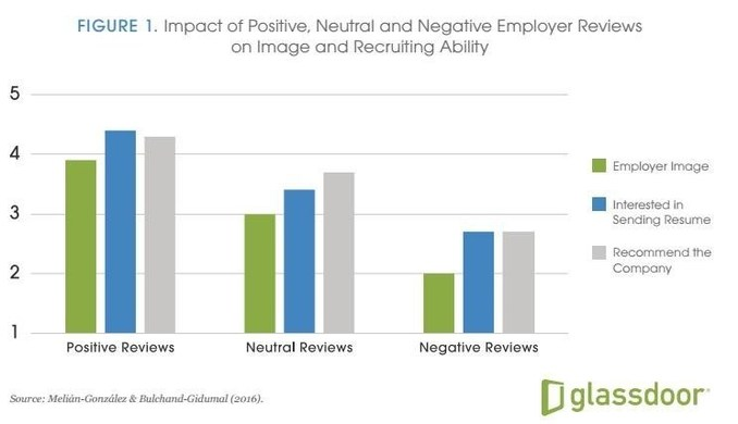 strong employer brands lead to more resumes and lower