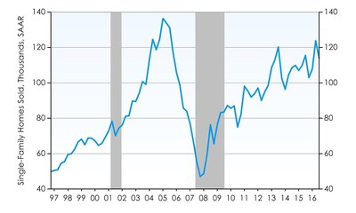 Phoenix Home Sales Dip Down