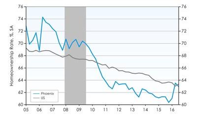Phoenix Homeownership Rate Drops Slightly