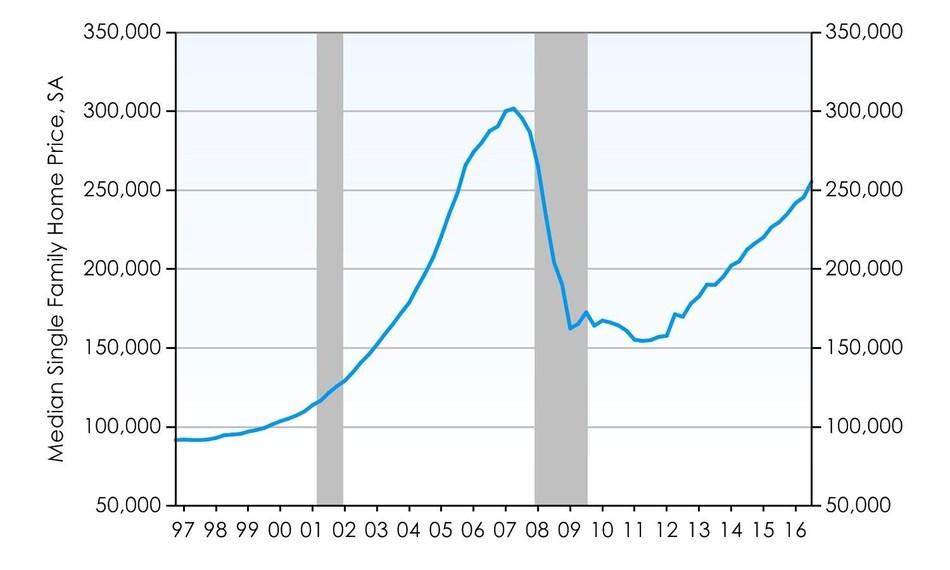 Miami Home Prices Still Soaring
