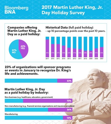 Record Number of U.S. Businesses to Provide Martin Luther King, Jr. Day As Paid Holiday