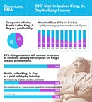 Dramatic Uptick in Percent of Employers Providing Martin Luther King, Jr. Day as Paid Holiday Per Nationwide Survey
