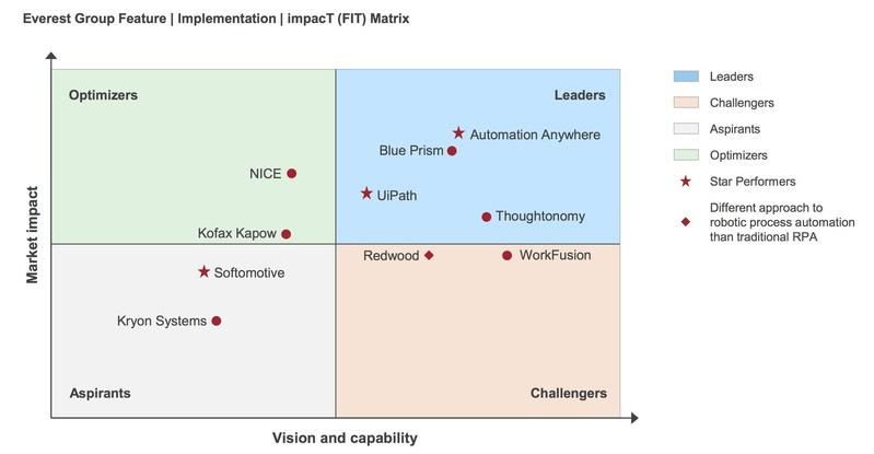 RPA Technology Vendor Landscape Everest Matrix