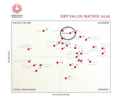 SYSPRO Positioned as Leader in Nucleus Research ERP Technology Value Matrix
