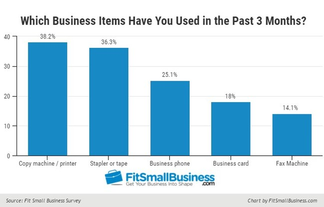 Fit Small Business: Overall results indicating which office technologies have not been used by participants in the last three months