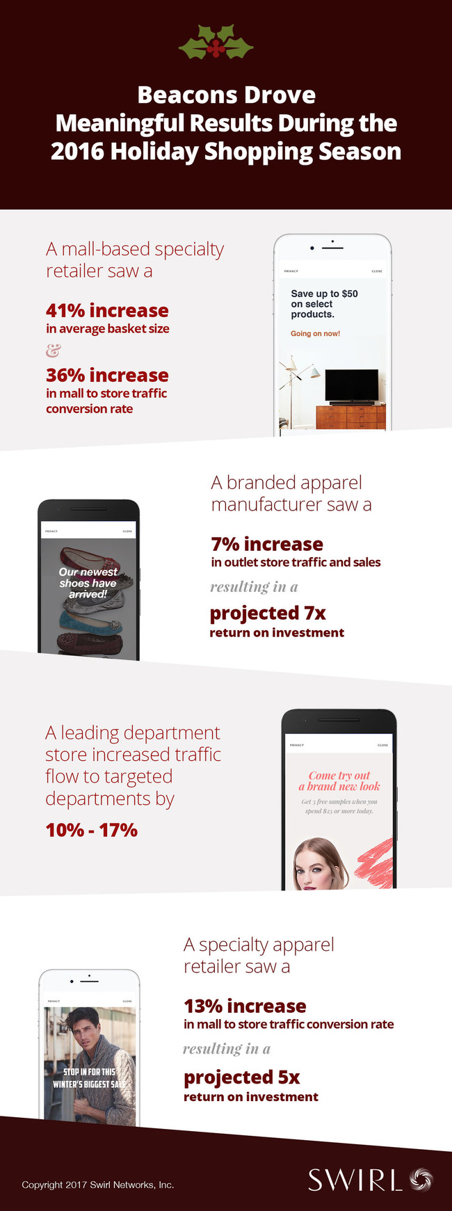 Infographic: Beacons Drove Meaningful Results During the 2016 Holiday Shopping Season