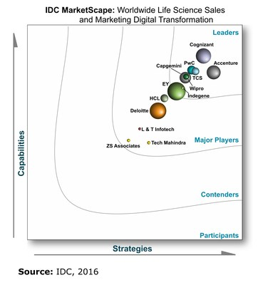 IDC MarketScape vendor analysis model is designed to provide an overview of the competitive fitness of ICT suppliers in a given market. The research methodology utilizes a rigorous scoring methodology based on both qualitative and quantitative criteria that results in a single graphical illustration of each vendor's position within a given market. The Capabilities score measures vendor product, go-to-market and business execution in the shortterm. The Strategy score measures alignment of vendor.