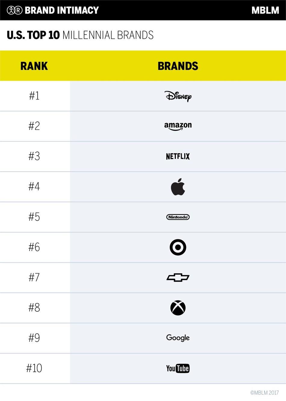 U.S. Top 10 Millennial Brands