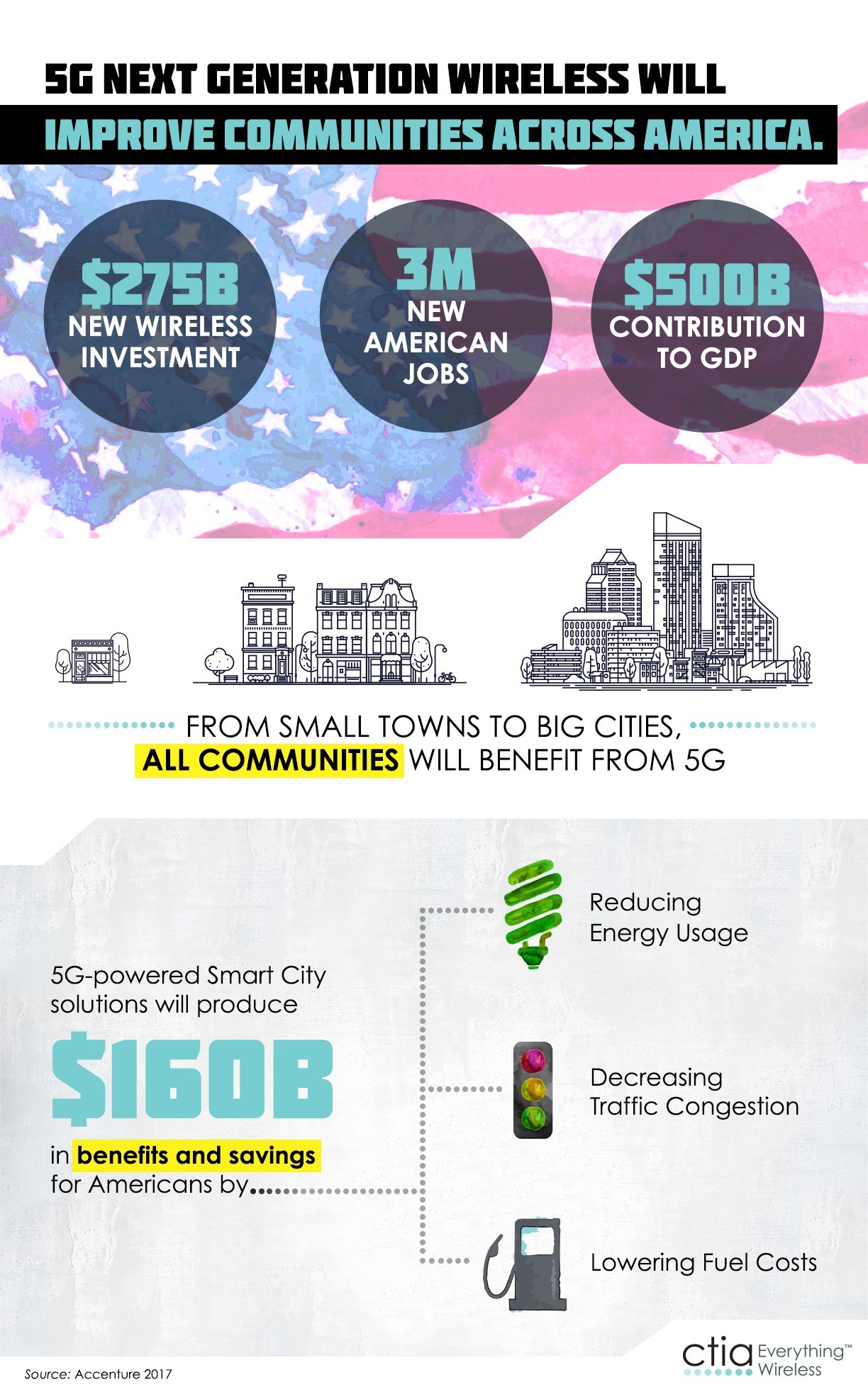 According to a new report from Accenture, deploying the next generation of high-speed 5G wireless networks could create up to three million jobs, add approximately $500 billion to the U.S. GDP and result in savings and benefits to local communities in excess of $160 billion. Wireless operators will invest as much as $275 billion nationwide over seven years as they build out 5G.