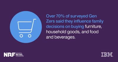 The new generation is important to retailers because it has access to $44 billion in buying power, with 75 percent saying they spend more than half of the money that is available to them each month.