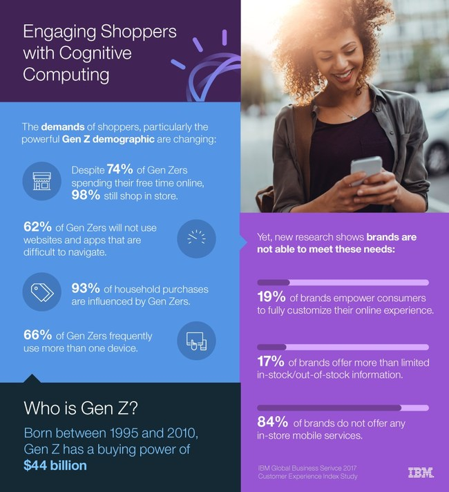 Engaging Generation Z Shoppers With Cognitive Computing