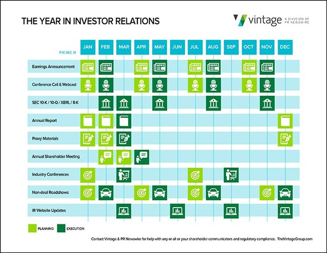 "12 Month At-a-Glance Calendar for Investor Relations Departments illustrates ""a year in the life"" of key shareholder communications tasks. Click here to download a high resolution PDF: https://irblog.prnewswire.com/2017/01/04/investor-relations-12-months-at-a-glance-sheet/"