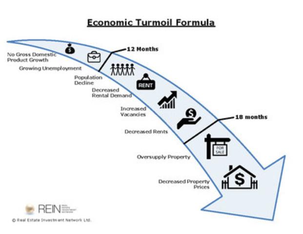 REIN's Economic Turmoil Formula (CNW Group/Real Estate Investment Network Ltd.)