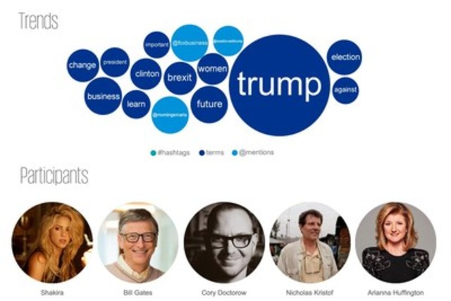 KPMG International's WEFLIVE.com platform monitors and visualizes the Twitter conversation among World Economic Forum attendees. 'Trends' indicates the keywords being discussed on Twitter, with size demonstrating frequency of use. 'Participants' indicates those who have received the most engagement and reach on their tweets. (CNW Group/KPMG International)