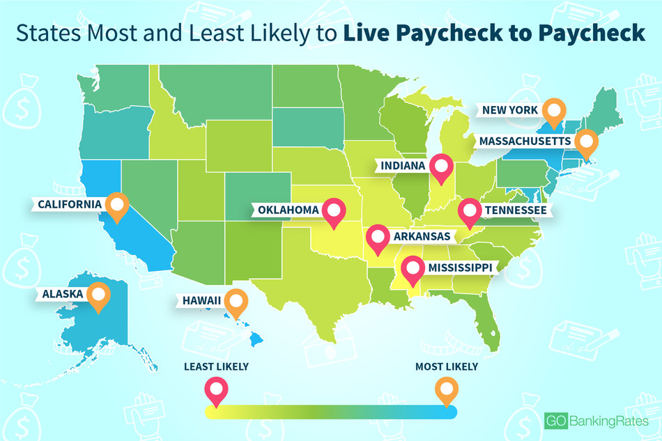 Latest GOBankingRates study finds the states most (and least) likely to live paycheck to paycheck.