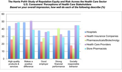 Reputation Equity and Risk across the Health Care Sector