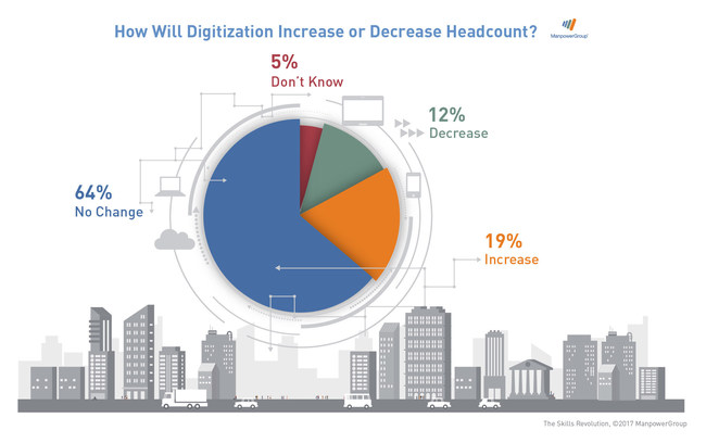 Digitization is set to increase jobs with 83% of employers intending to maintain or increase their headcount in the next two years, according to a new report from ManpowerGroup.