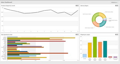 A sample dashboard created with m-Power DX