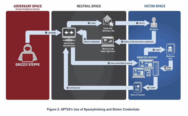 NCCIC - GRIZZLY STEPPE - Russian Malicious Cyber Activity