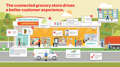 Verizon and Ahold USA complete digital transformation of iconic retail brands