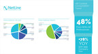 NetLine Reports Dramatic Shift in HR Content Consumption Trends Affecting B2B Marketers