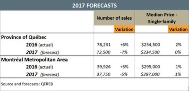 2017 Forecasts (CNW Group/Québec Federation of Real Estate Boards)